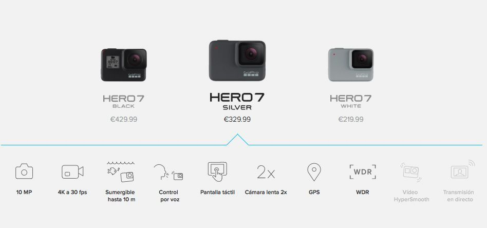 especificaciones gopro hero7 black Silver y white waterproof