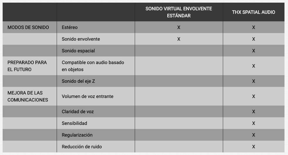 comparativa thx spatial audio razer